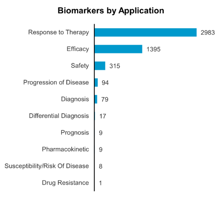 Biomarkers by Application