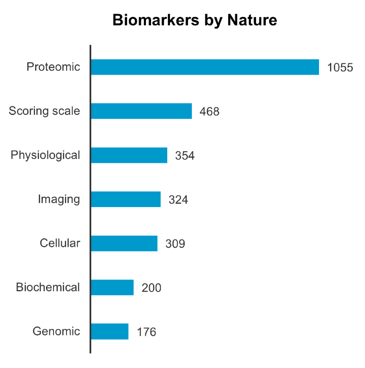 Biomarkers by Nature