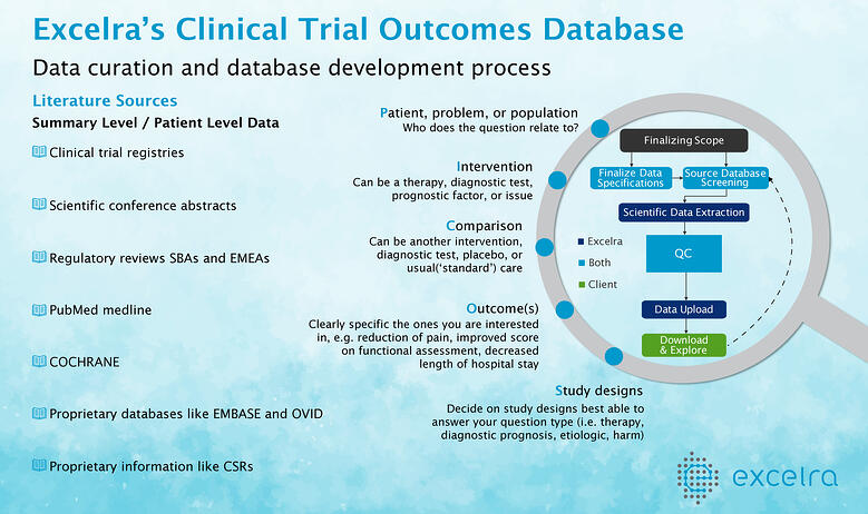 Clinical Trial Outcomes Database Final