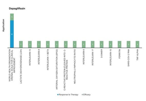 Pharmacodynamic/Response biomarkers of COVID-19 patients treated with Dapagliflozin