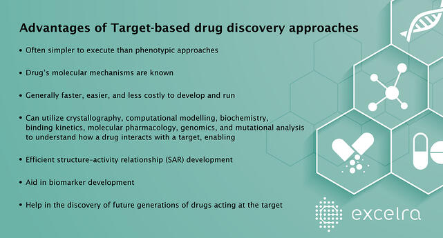 Drug discovery approaches