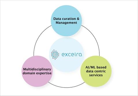 Excelra edge in FAIR evaluation
