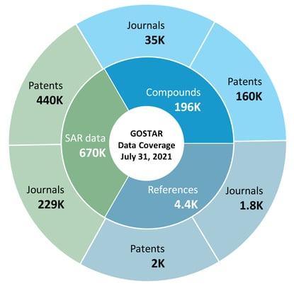 GOSTAR data coverage