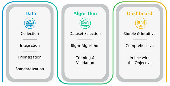 Key aspects of building a Predictive Analytical Platform