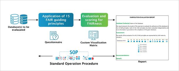 Schema for FAIR evaluation of a given database-1