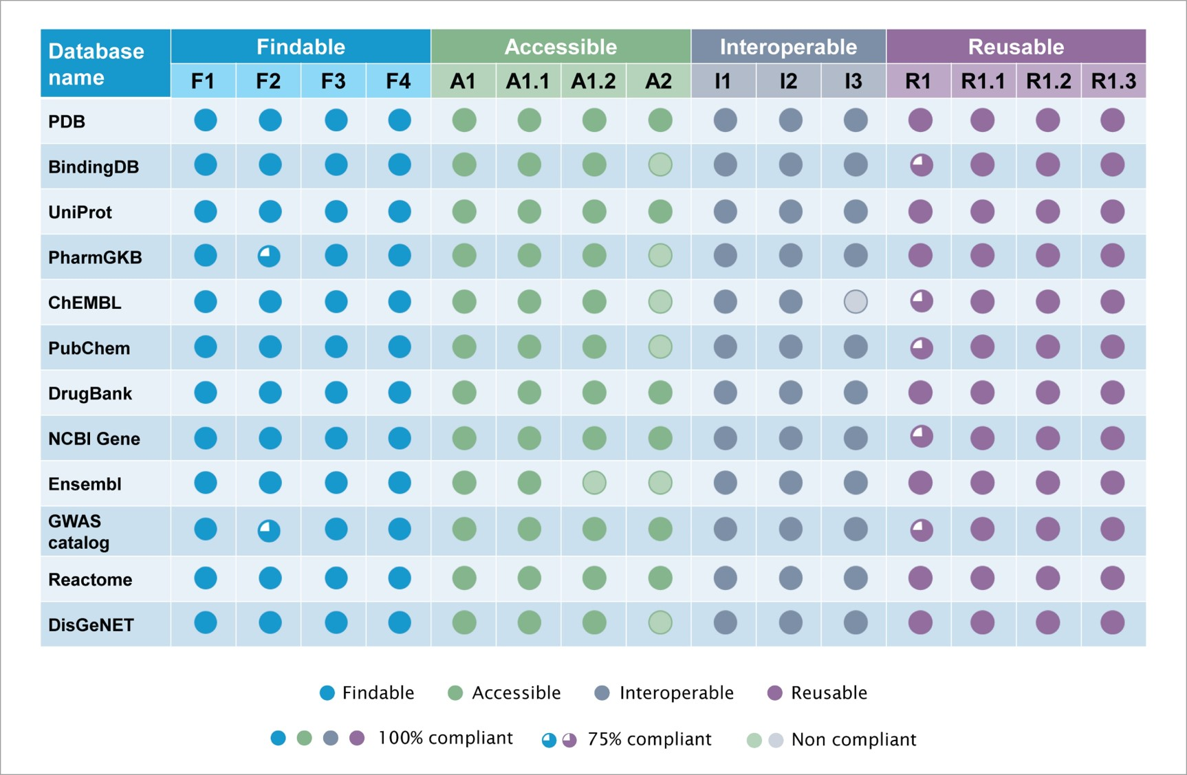Summary of the quantitative assessment of 12 public databases for FAIR compliance-1